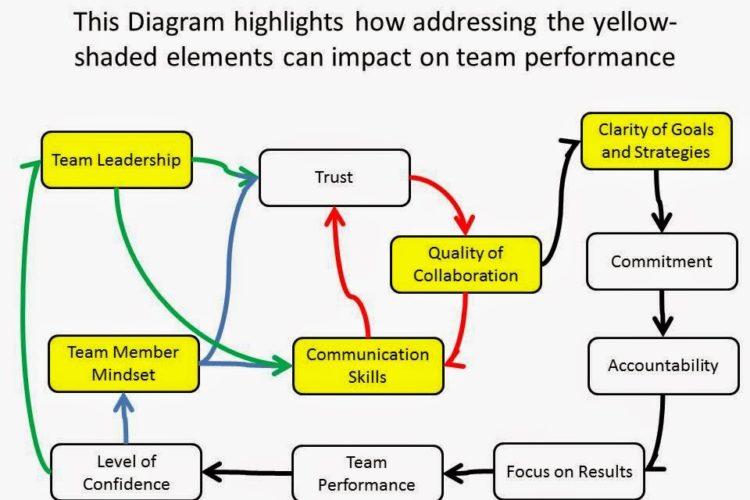 Building Competencies that Enhance Teamwork