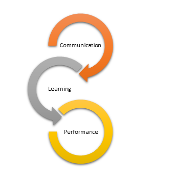 Improve Communication to Improve Performance
